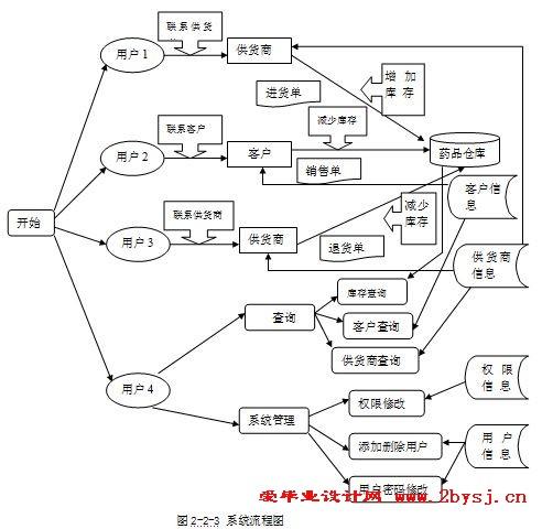 在db的需求分析和概要设计工作之间起桥梁作用的是? a图片