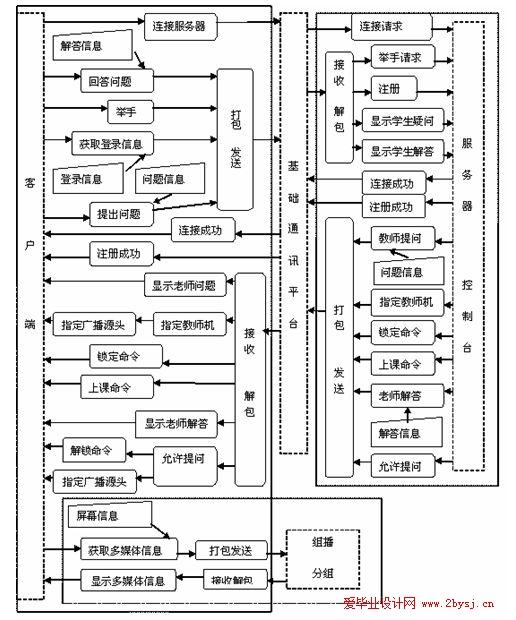 多媒体教学控制系统 -网络通讯平台的设计