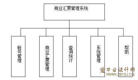 商业汇票(支票)管理系统的设计与实现