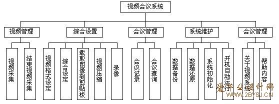 视频会议管理系统的设计与实现(c++)