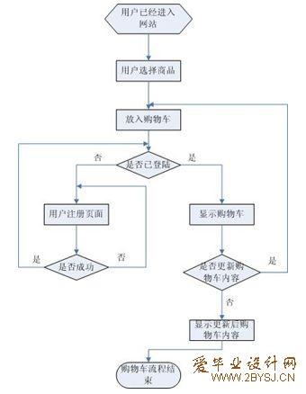 net的电子商务网站的设计(手机销售)