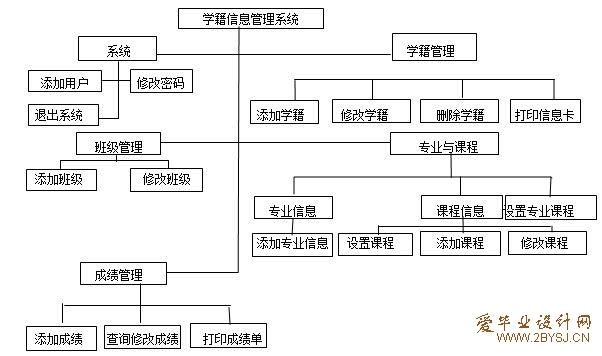 学籍信息管理系统设计论文|vb|计算机毕业设计