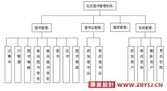 图书管理系统设计开发_图书馆管理系统设计