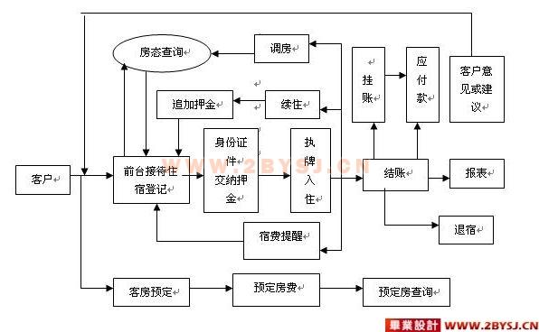 宾馆酒店客房管理系统的设计(4人组)