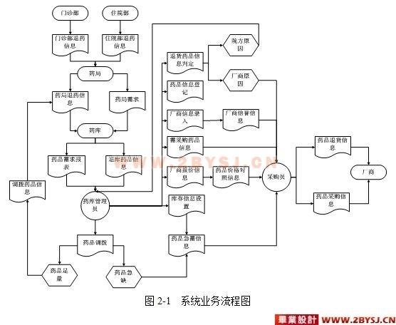 医院药品库房管理系统设计(vs2005 c# sql2005)(精品)
