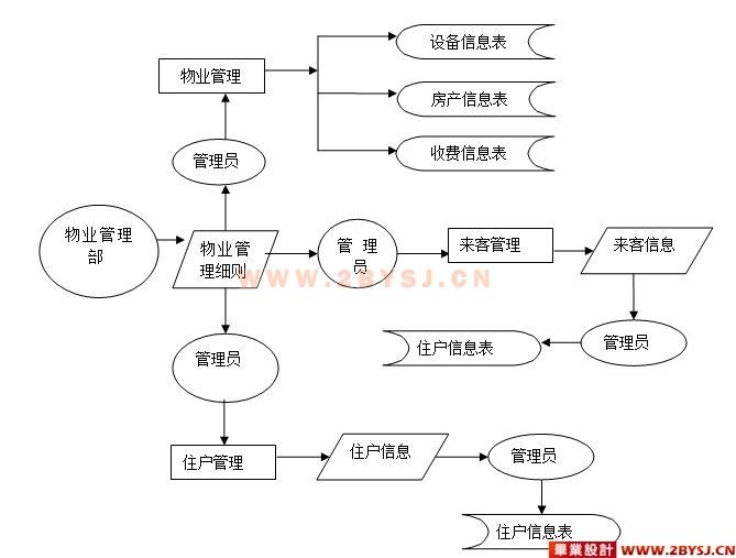 小区物业管理系统的设计与实现(jsp sqlserver)