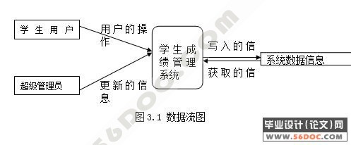 学生课程成绩管理系统的设计与实现(vb+access)
