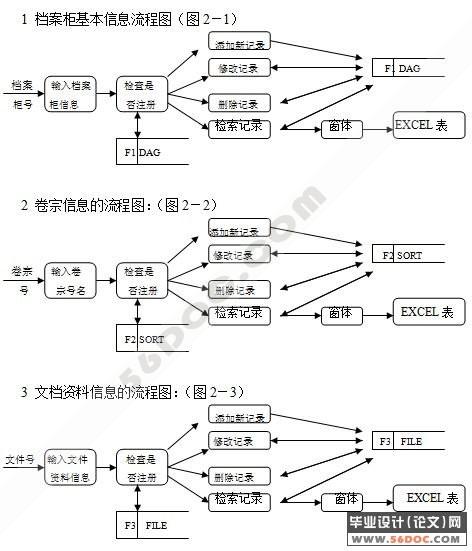文档管理系统的设计与实现