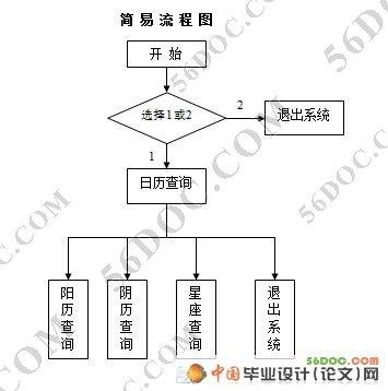 流程图 3 6.设计分析 4 7.