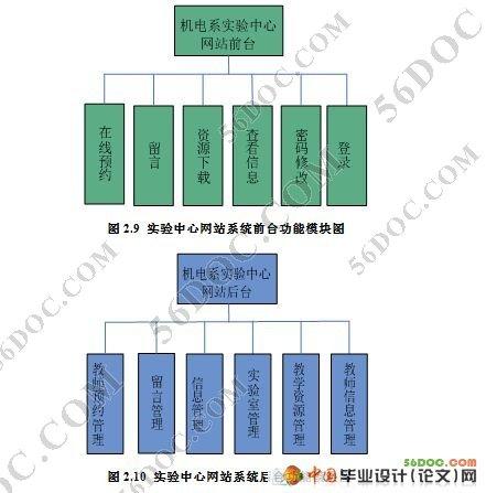 基于asp.net的实验室管理系统设计与实现