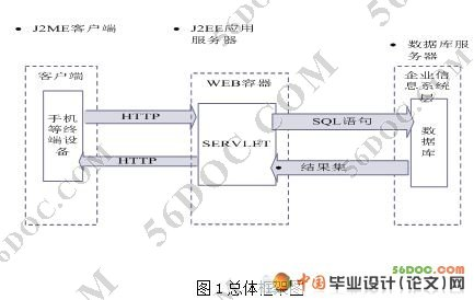 关键词:j2me;可扩展标识语言;servlet;网络商店 the palm platform