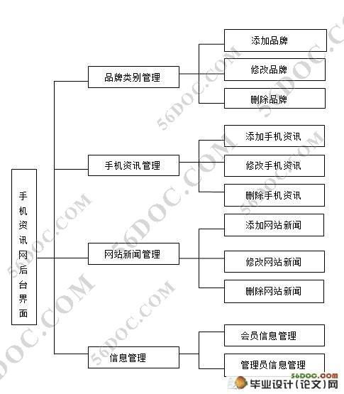 3数据库表结构设计