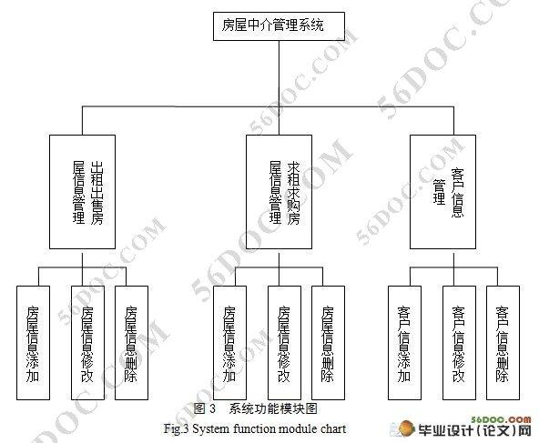网上房屋中介系统的设计与开发(sql2005)
