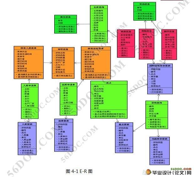 山口物流仓库管理系统的设计(JSP,Hibernate,Struts,MySQL)(包含选题审批表,任务书,开题报告,中期报告,毕业论文,40000字,97页,程序代码,数据库) 毕业设计(论文)中文摘要 摘 要:山口公司主要是一个直销PC机的公司。 而这个系统主要集中在该公司仓管部与货运部, 但是其他几个部门也需要能根据货运仓管的情况来做出分析判断。该公司的PC机的零部件都是从各代理店购入的.
