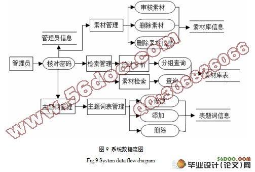 基于web的多媒体素材管理系统的设计与实现(附答辩)