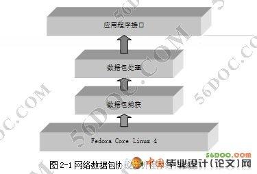 基于linux网络数据包的协议分析程序的设计开发