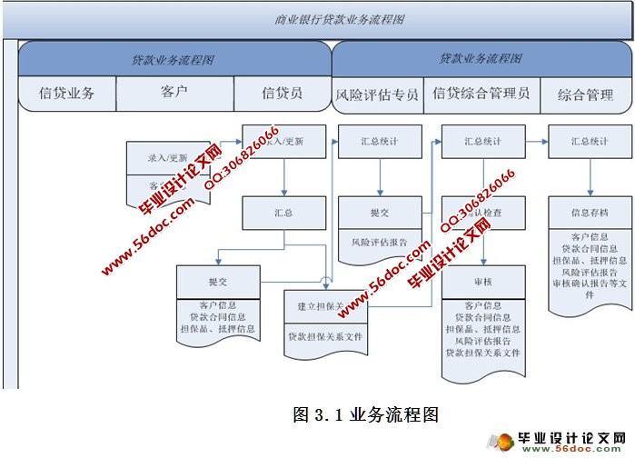 2000数据库,在充分分析银行贷款管理系统的结构和