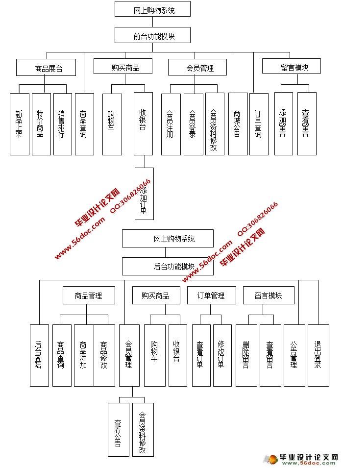 魅族手机销售系统的设计和实现(ssh,sqlserver)(含录像)