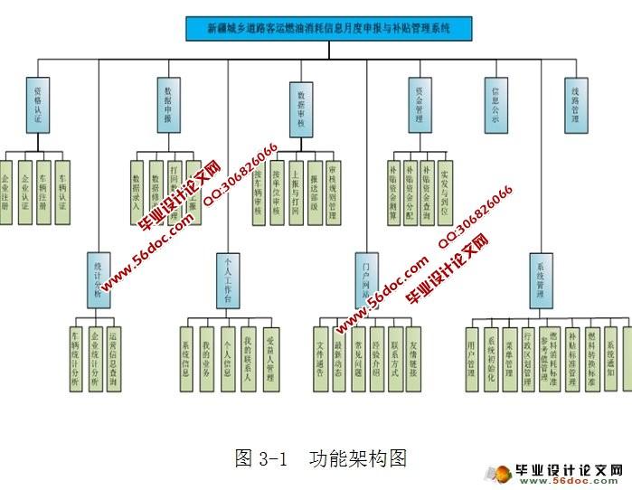 系统的各种功能,主要分为前台和后台管理两大部分