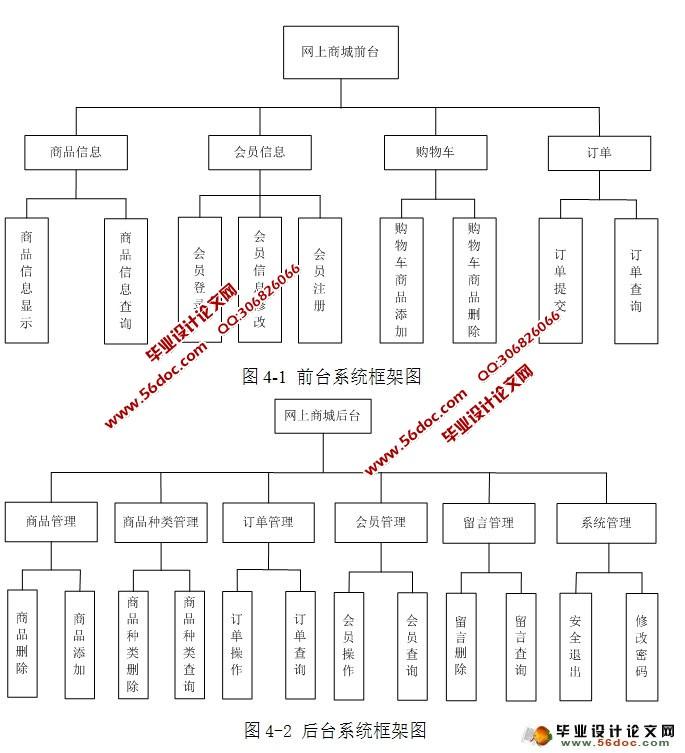 电子商城功能结构图