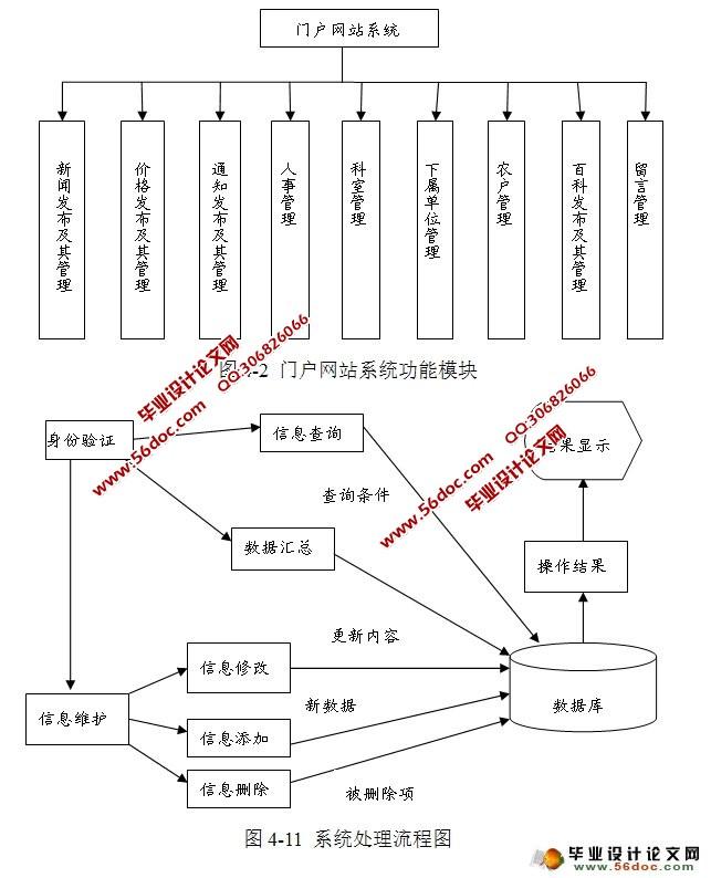 数据库) 粮食机构门户系统开发,是建立一个具有政府职能的开源信息服务平台,包含地区粮食机构新闻发布,粮食预购价格,机构内部人事管理,机构设置管理,以及网友留言管理等功能。 采用web开发常用的标准MVC设计模式,用Servlet对前台JSP页面传来的数据进行接受并调用业务层进行相关业务处理。前台页面采用DIV+CSS进行页面统一布局,运用JAVAscript和Jquery进行页面效果美化。 粮食机构门户系统旨在服务群众,通过互联网信息平台行使政府职能,拉近政府与民众之间的距离。同时,机构内部工作人员也可通