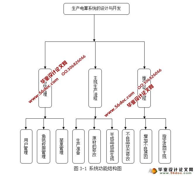 树形结构的设计模式