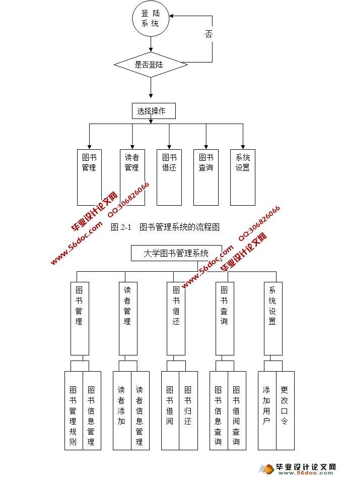 数据库总体结构设计