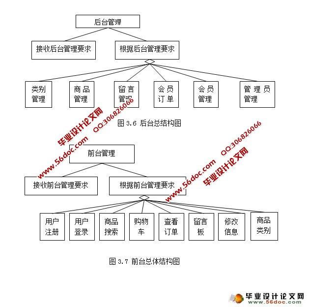 网站前台系统的功能模块结构图