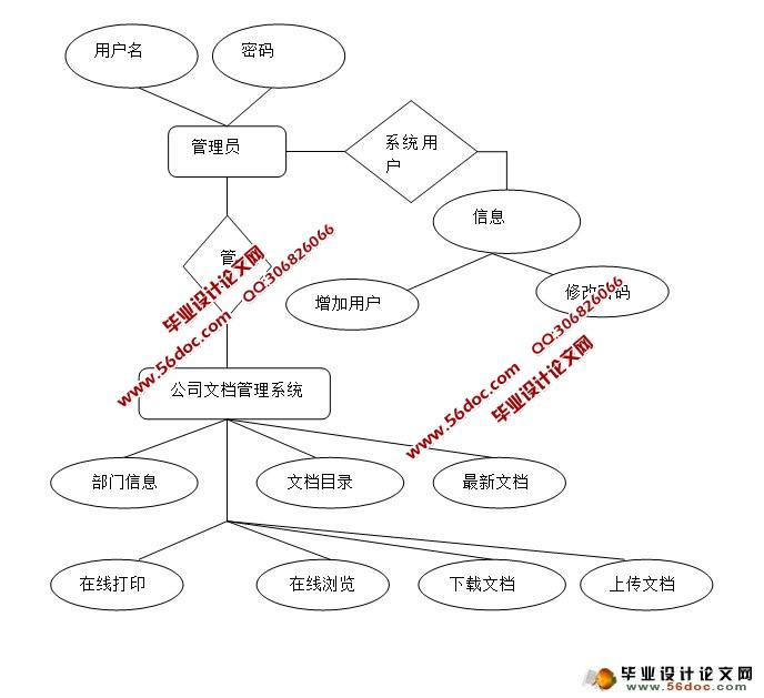 能源管理组织结构图