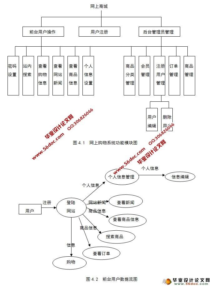 网上购物商城系统的设计与实现(sqlserver)