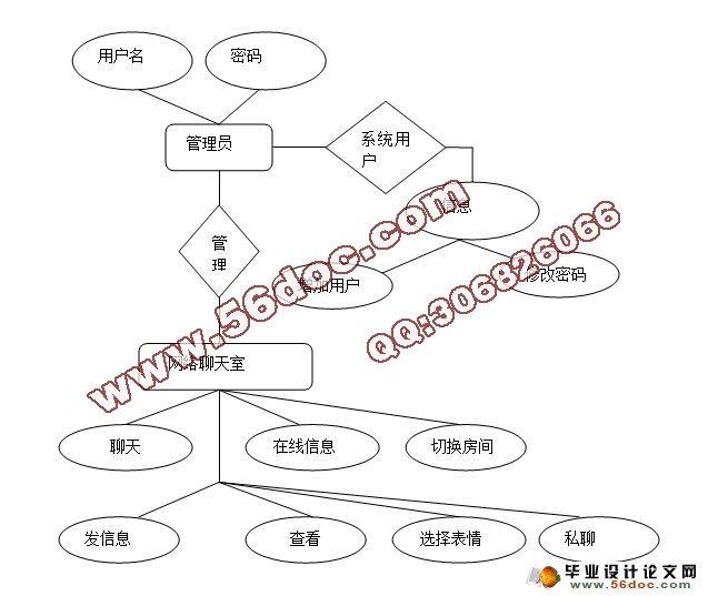 基于jsp网络聊天室设计与应用(sqlserver)(含录像)