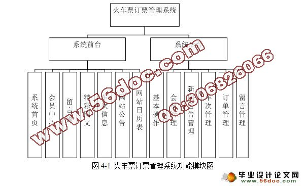 火车票订票管理系统的设计与实现(sqlserver)(含录像)