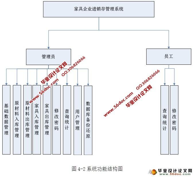 Server数据库) 本系统是基于B/S架构的网站系统,本系统的具体功能如下: 系统分为2个角色,管理员和员工,管理员可以管理原材料信息,家具信息,供应商信息,入库信息和出库信息以及用户管理和统计查询和修改密码的功能,员工只可以查询各类功能,和修改自己密码。 1 用户登录模块的实现 系统后台管理模块需要登入后才能使用,用户分为管理员,和员工角色,管理员有管理所有功能的权限,员工能查询各类信息以及修改自己的密码,,管理员用户登录的用户名:Admin,密码Admin。后台登入界面如图5-1所示,登入后后台首页