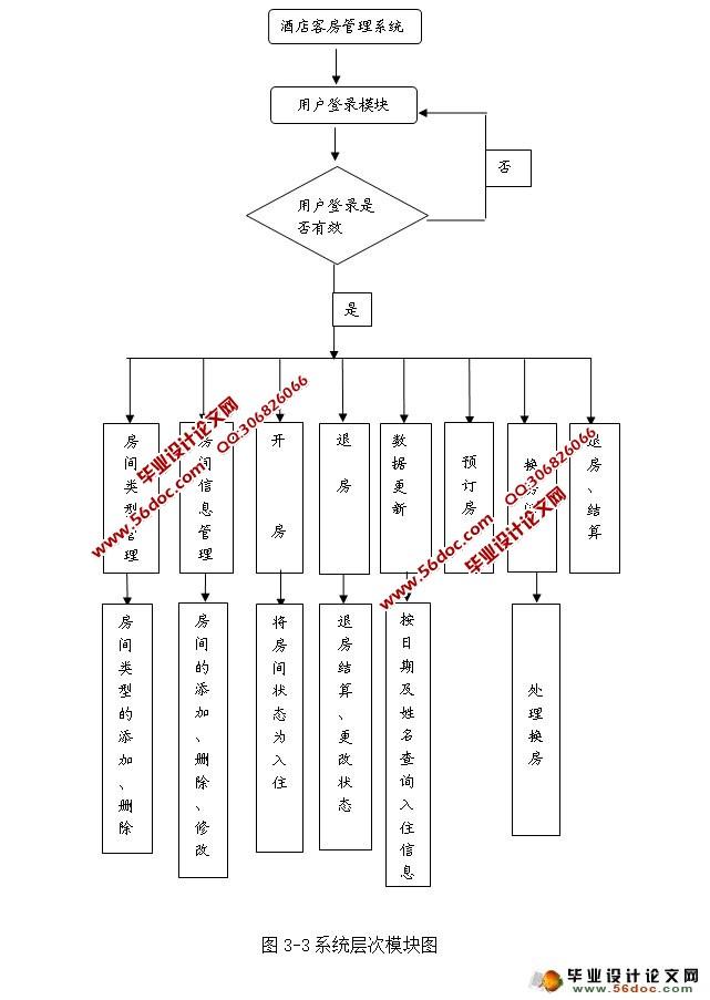 酒店客房管理系统的设计与实现(vs2010,sql2008)