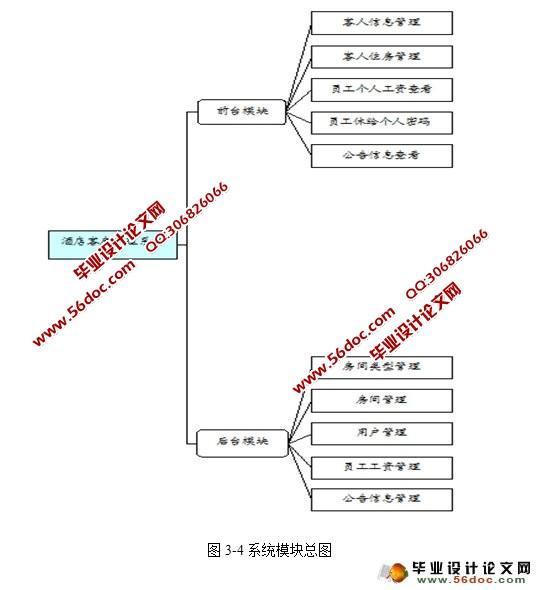 net酒店客房管理系统的设计与实现
