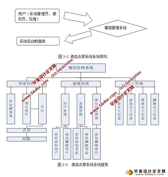 ,SQLServer)(任务书,开题报告,中期检查表,文献综述,外文翻译,毕业论文9500字,程序代码,SQLServer数据库) 以此为背景,设计餐厅管理系统。本文首先从餐馆管理系统基本概述展开,然后对餐馆管理系统的开发工具和技术、结构设计、功能设计以及安全性分析进行了进一步的讨论,最后扼要的分析总结,力求为人们进一步研究开发餐馆管理系统提供一些有益的视角和参考方案。餐饮企业在向规模化、规范化前进的道路上需要好的软件来支持,而软件公司也将根据行业特点实现自己产品的进步。他们紧密相连,市场优胜劣汰是不二的