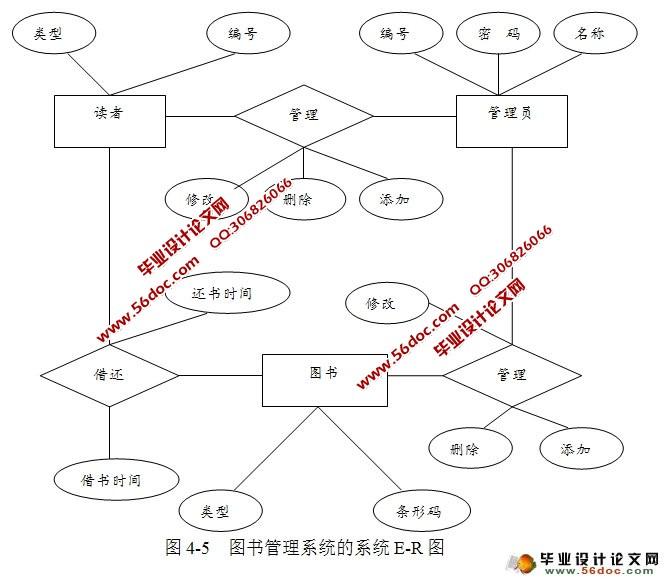 图书馆管理系统总体结构图