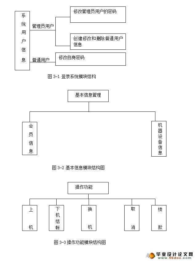 网吧计费与设备管理系统的设计与实现(vb,sqlserver)