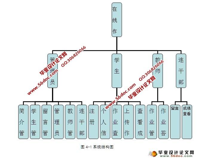 程序代码,SQLServer数据库) 在线作业管理系统分为前台管理和后台管理。主要实现以下功能:前台主要是学生注册,查看作业、上传作业答案、查看学生成绩;后台管理包括网站简介管理、注册学生管理、留言管理、管理员信息管理,教师管理,连干部管理等。       目 录 摘 要 II Abstract III 1引 言 1 2可行性分析及总体设计原则 2 2.