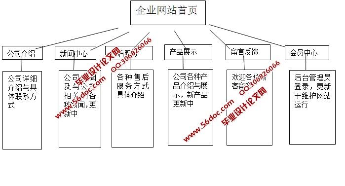 3  数据库逻辑结构设计    10   5  界面设计    13   5.