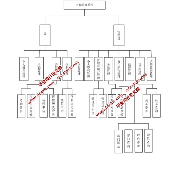医院职位等级结构图