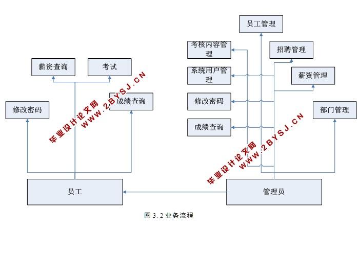 1 系统功能设计    8   4.1.2功能结构图    8   4.