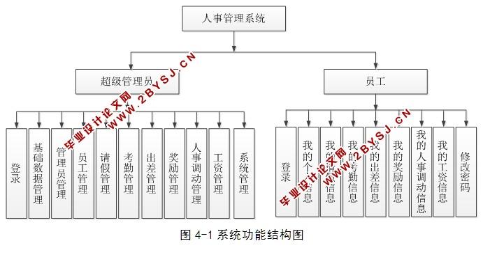 3 系统流程图    9   4.4 数据库设计    12   4.4.