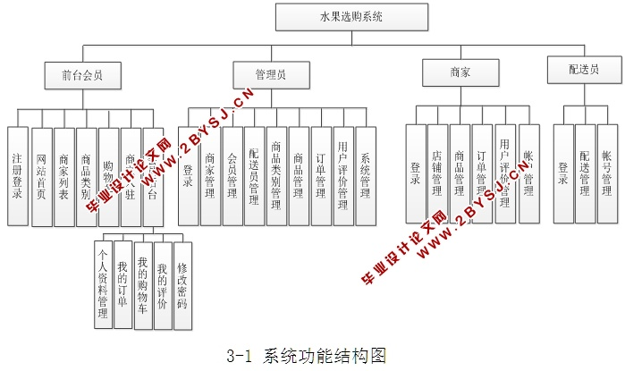 4 系统流程图    15   4 系统的总体设计    18   4.