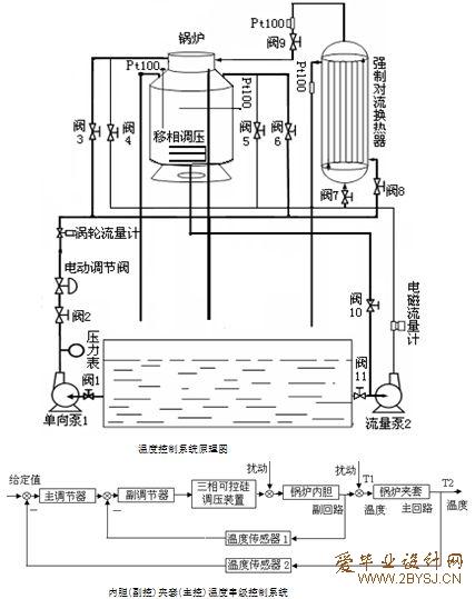 基于plc的液位控制系统的设计