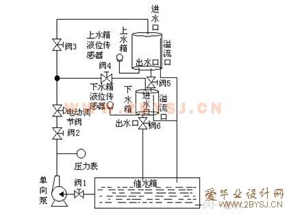 基于plc的液位控制系统设计(西门子s7-300)图片