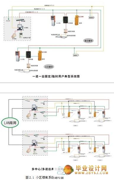 毕业论文智能化小区网络设计规计毕业论文图片