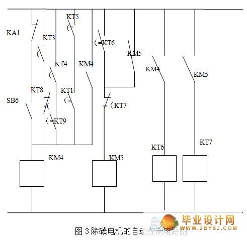 plc控制汽车暖风机系统的设计