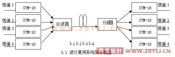 毕业设计说明书(论文)中文摘要 通信网络的扩建规模和步伐日益加快,为传输网提出了更高的需求。传输系统从初始的载波系统发展到准同步传输系统,再到同步传输体系,以至目前的波分复用系统。如何在技术方面引入波分复用(如稀疏波分复用和密集波分复用),从而使传输系统不再成为制约宽带网络发展的瓶颈。通过对现有传输网络的分析和预测,选择合适的波分复用系统,完成长途传输网和城域传输网的升级和改造,为全光网的建设奠定基础。文章回顾了传输网技术的发展过程,论述波分复用系统的特点及应用,并以河北省某公司利用波分复用系统对现有网络