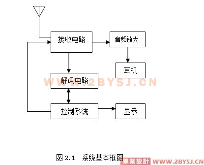 无线呼叫系统的电路设计(接受端硬件电路)|通信毕业